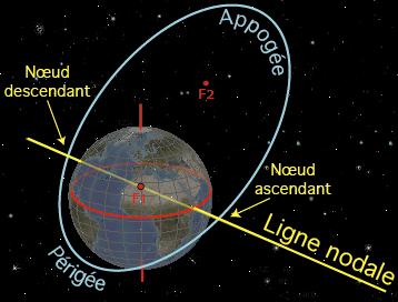 lexique orbital:Noeuds