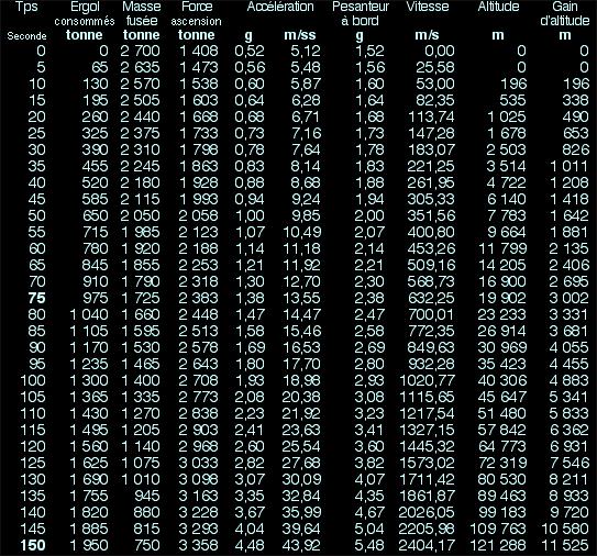 La propulsion des fusées, tableau accélération 2