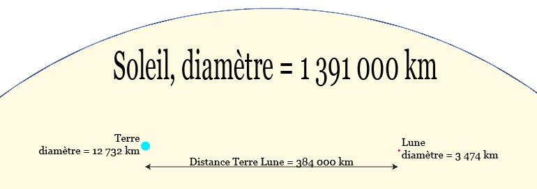 Sphère de rayon = 1 UA